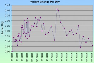 Weight change per day over time