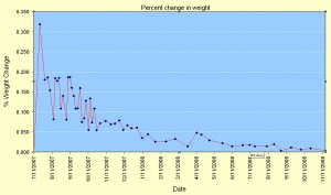 % weight change over time